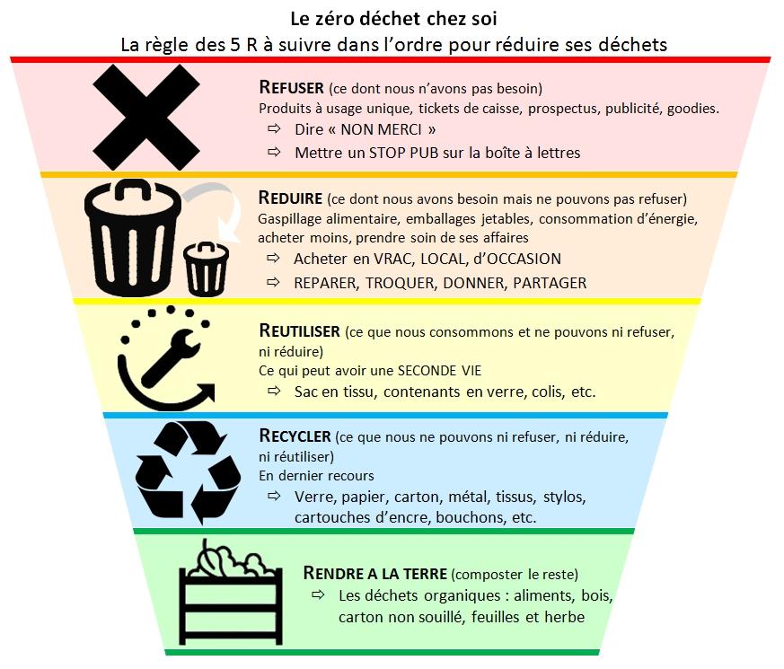 La Règle Des 5R Résume Très Bien La Démarche Zéro Déchet. Lu0027ADEME Complète  Cette Règle Avec 10 Pistes De Réduction Des Déchets Chez Soi.